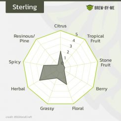 Sterling (US)
