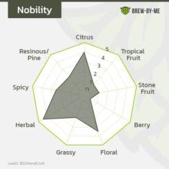 Nobility™ Hop Pellets